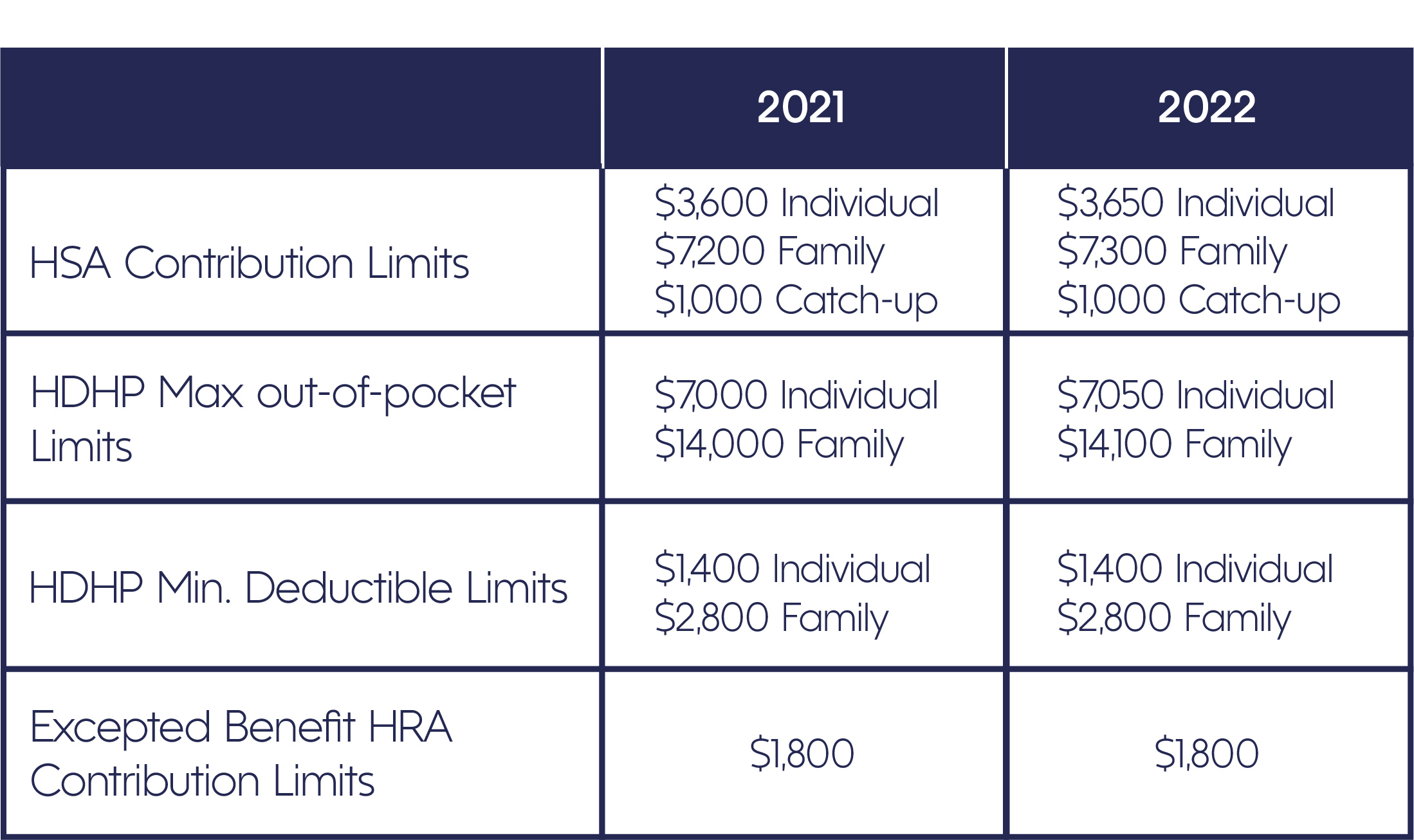 HSA Limits Table for 2021 and 2022